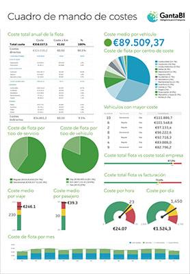 Ejemplo de cuadro de mando de costes de GantaBI